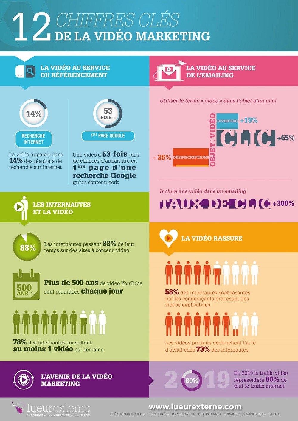 infographie-video-marketing-chiffres-cls
