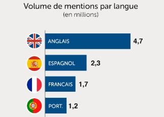 CM_Langues